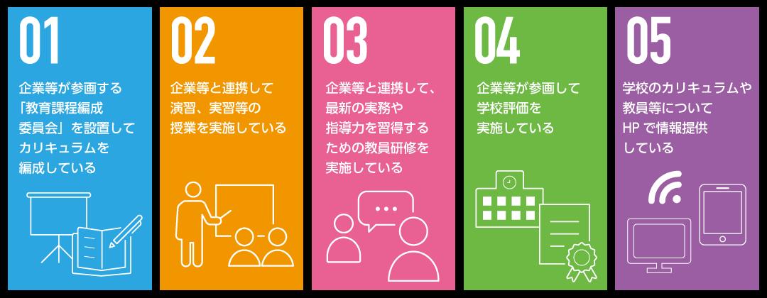 認定されている学科の5つの特徴